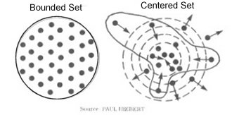 Centered/Bounded Sets Diagram