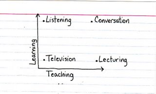 Learning & Conversation