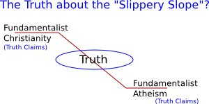 The Truth Slope